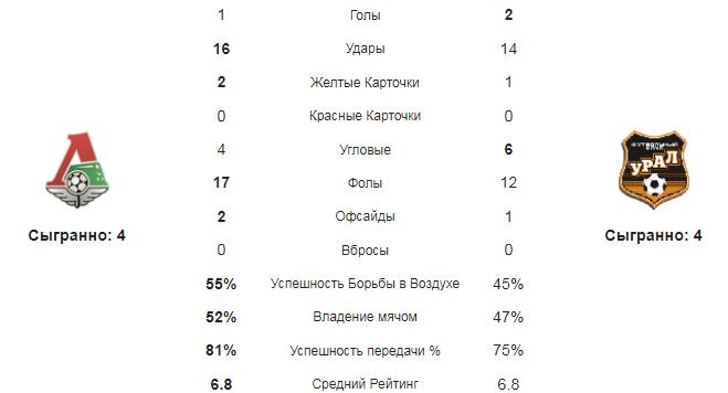 Локомотив - Урал. Статистика команд