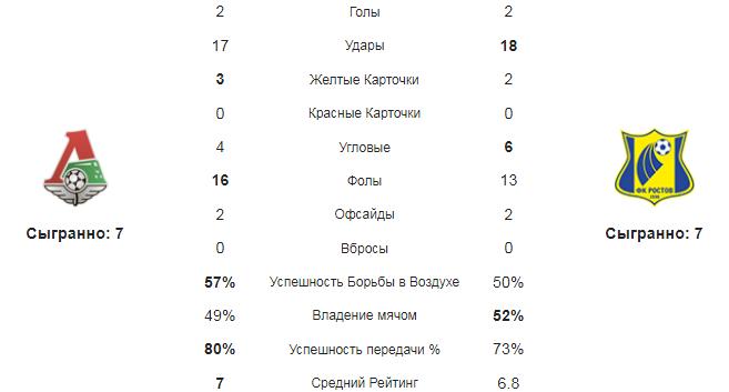 Локомотив - Ростов. Статистика команд