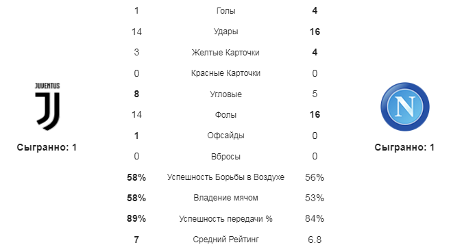 Ювентус - Наполи. Статистика команд