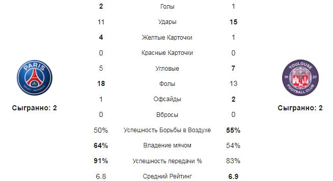 ПСЖ - Тулуза. Статистика команд