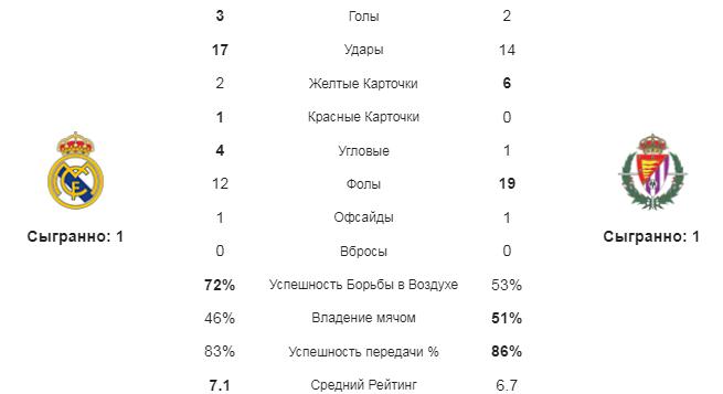 Реал - Вальядолид. Статистика команд
