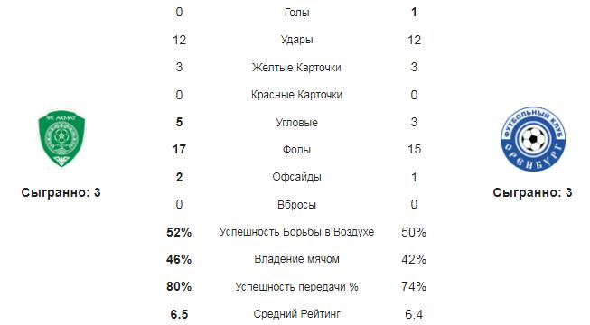 Ахмат - Оренбург. Статистика команд