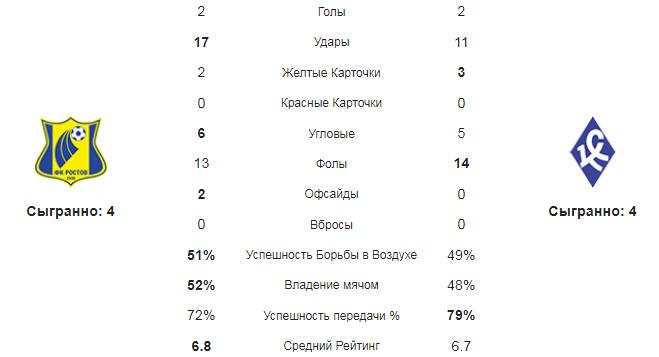 Ростов - Крылья Советов. Статистика команд