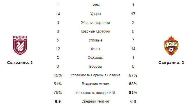 Рубин - ЦСКА. Статистика команд