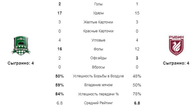 Краснодар - Рубин. Статистика команд