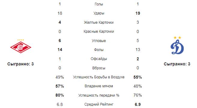 Спартак - Динамо Москва. Статистика команд