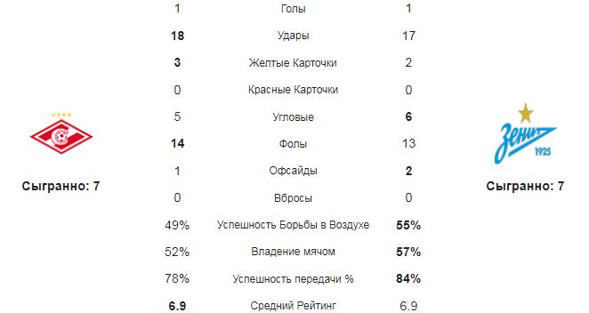 Спартак - Зенит. Статистика команд