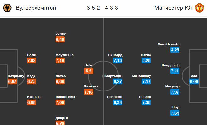 Вулверхэмптон - Манчестер Юнайтед. Составы команд