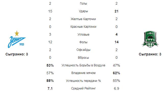 Зенит - Краснодар. Статистика команд