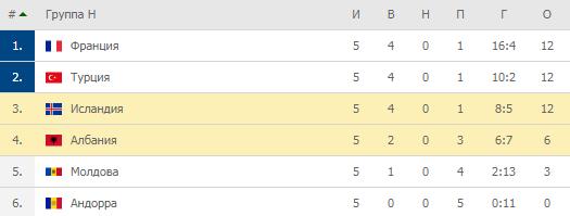 Евро-2020. Группы H. Турнирная таблица