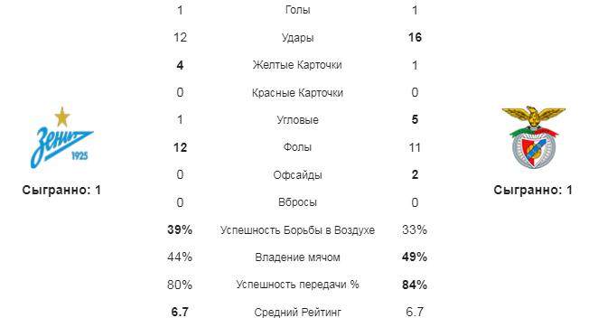 Зенит - Бенфика. Статистика команд