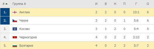 Евро-2020. Группа A. Турнирная таблица