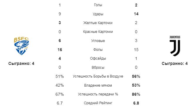 Брешиа - Ювентус. Статистика команд