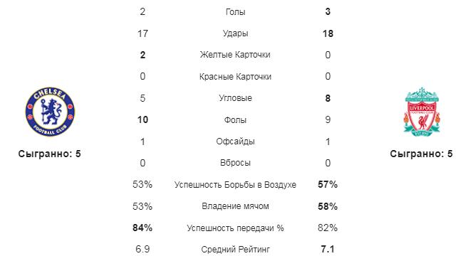 Челси - Ливерпуль. Статистика команд