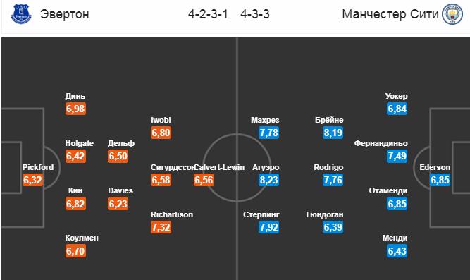 Эвертон - Манчестер Сити. Составы команд