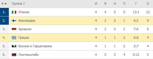 Евро-2020. Группа J. Турнирная таблица