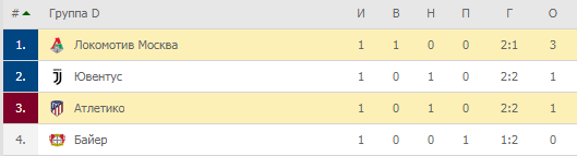Лига Чемпионов. Группа D. Турнирная таблица