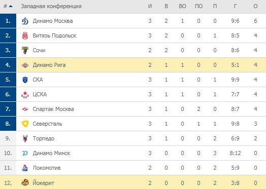 Турнирная таблица КХЛ. Западная конференция
