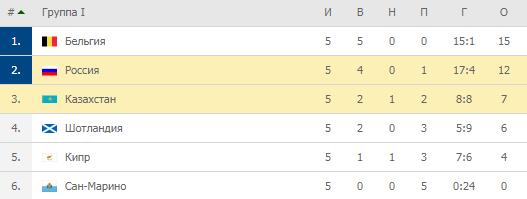 Евро-2020. Группа I. Турнирная таблица