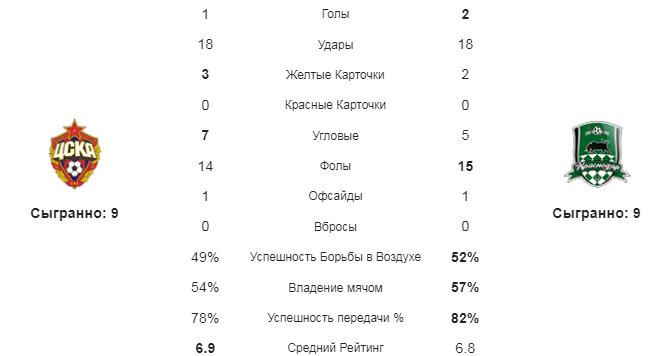 ЦСКА - Краснодар. Статистика команд