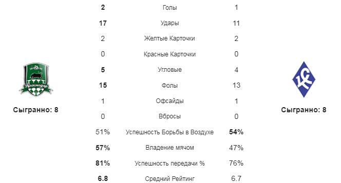Краснодар - Крылья Советов. Статистика команд