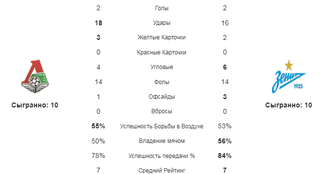 Локомотив - Зенит. Статистика команд