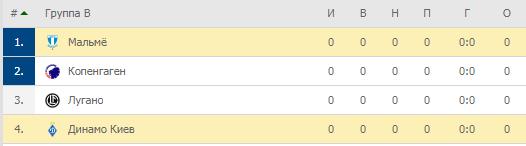 Лига Европы. Группа B. Турнирная таблица