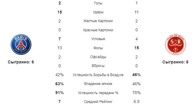 ПСЖ - Реймс. Статистика команд