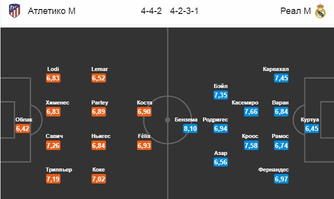 Атлетико - Реал. Составы команд