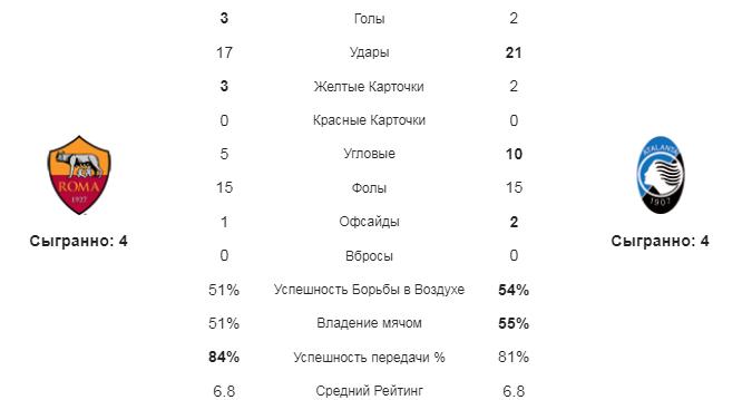 Рома - Аталанта. Статистика команд