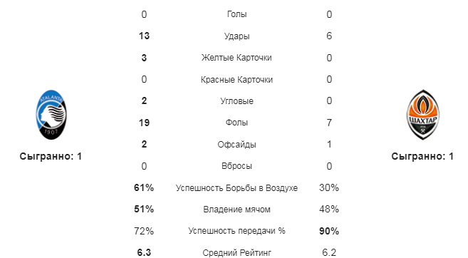 Аталанта - Шахтер. Статистика команд