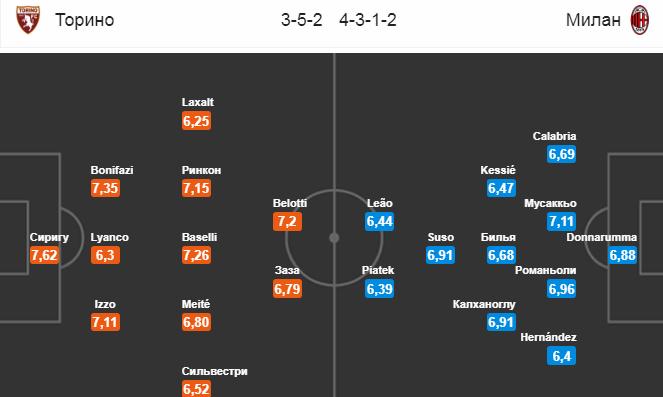 Торино - Милан. Составы команд