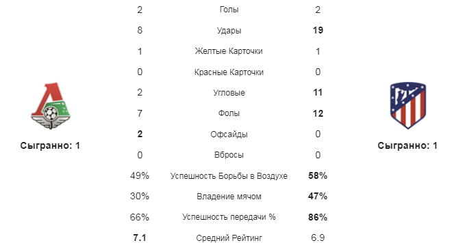 Локомотив - Атлетико. Статистика команд