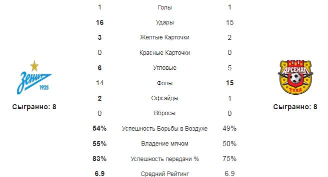 Зенит -Арсенал Тула. Статистика команд