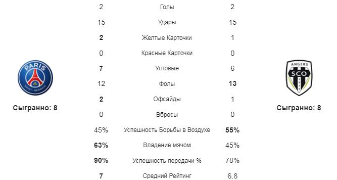 ПСЖ - Анже. Статистика команд