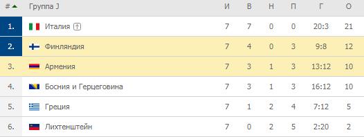 Евро-2020. Группа F. Турнирная таблица