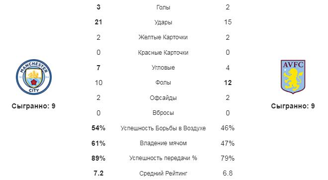 Манчестер Сити - Астон Вилла. Статистика команд