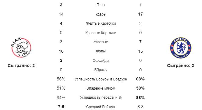 Аякс - Челси. Статистика команд