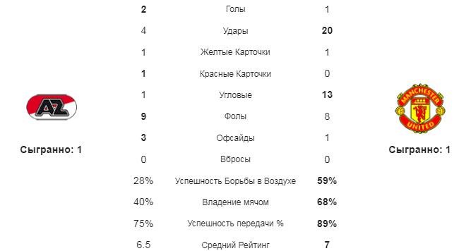 АЗ - МЮ. Статистика команд