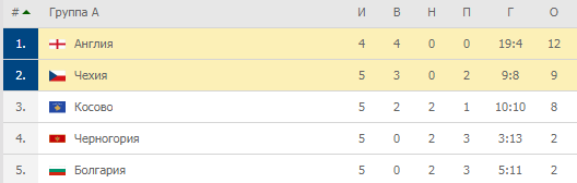 Евро-2020. Группа А. Турнирная таблица
