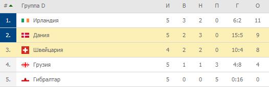 Евро-2020. Группа D. Турнирная таблица