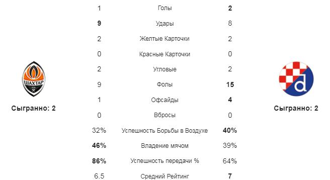 Шахтер Дн - Динамо Зб. Статистика команд