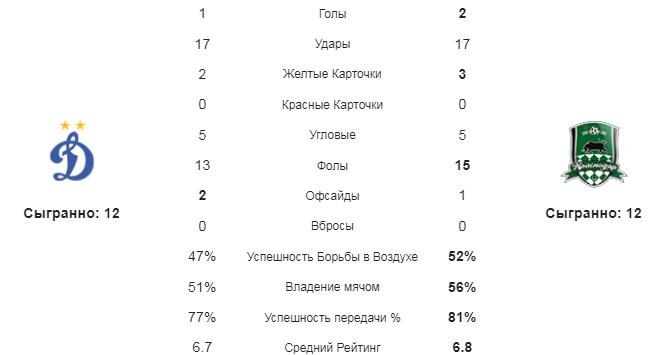 Динамо Москва - Краснодар. Статистика команд
