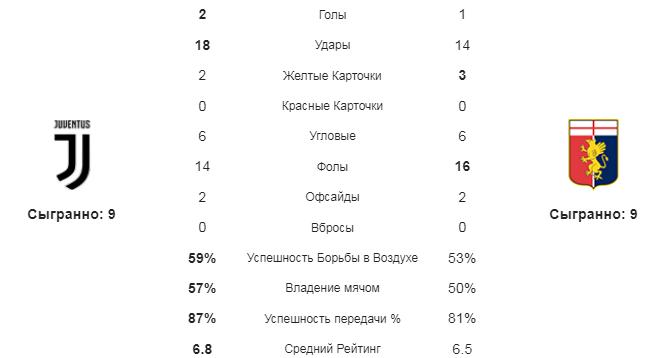 Ювентус - Дженоа. Статистика команд