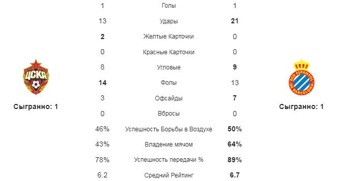 ЦСКА - Эспаньол. Статистика команд