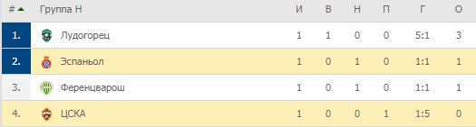 Лига Европы. Группа H. Турнирная таблица