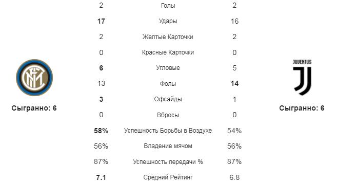 Интер - Ювентус. Статистика команд