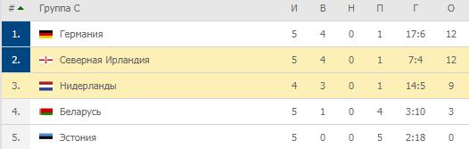 Евро-2020. Группа C. Турнирная таблица