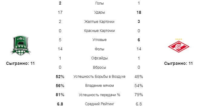 Краснодар - Спартак. Статистика команд