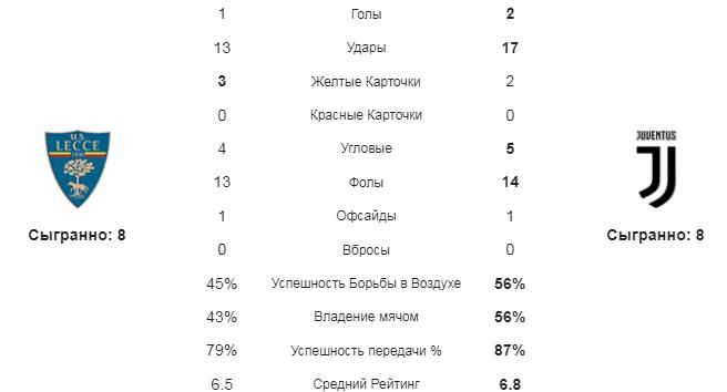 Лечче - Ювентус. Статистика команд